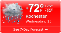 Rochester weather