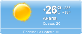 Погода в Анапе