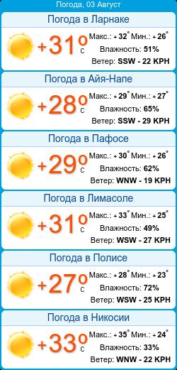 какая погода на острове