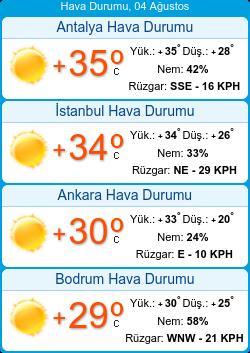 Türkiyədə hava durumu