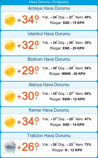 Türkiyə hava durumu - Antalya, İstanbul, Bodrum hava durumu