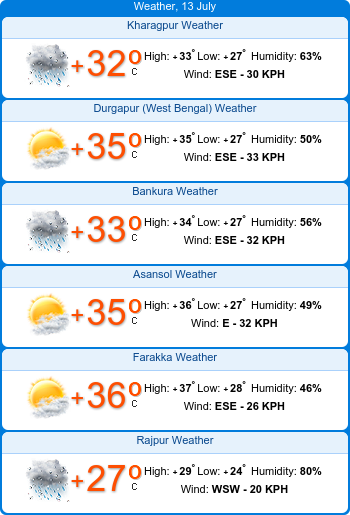 Weather in Kolkata