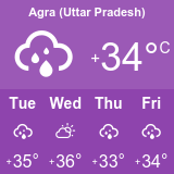 agra weather