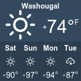 Troutdale Oregon Weather