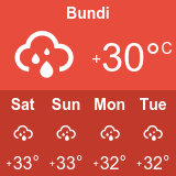 Bundi Weather
