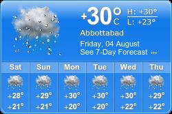 Abbottabad Weather