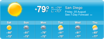 San Diego Insurance weather