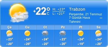 trabzon hava durumu