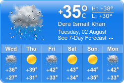 Dera Ismail Khan Weather