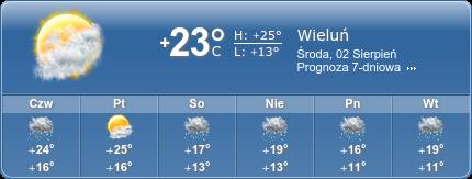 Pogoda Wieluń