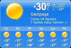 gazipaşa hava durumu
