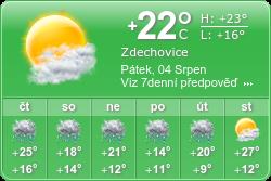 Zobrazení předpovědi počasí (poskytuje booked.net)