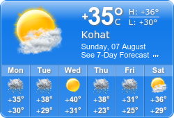 Kohat Weather
