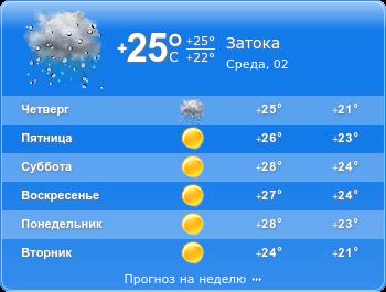 температура и погода в Затоке