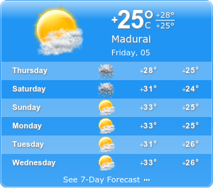 Madurai Climatic condition