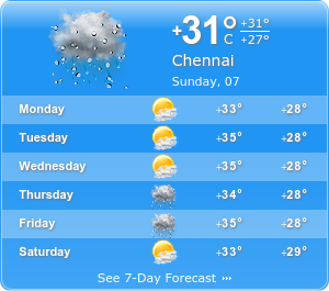 Chennai Climatic Condition