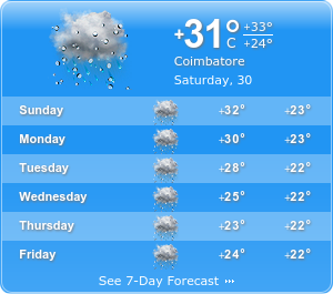 Coimbatore Climatic condition
