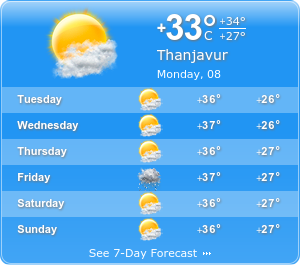 Thanjavur Climatic condition