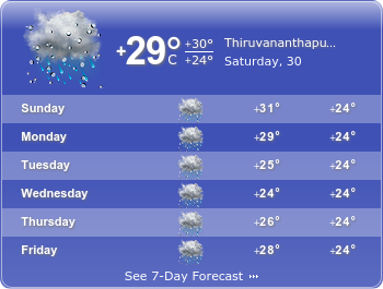 Trivandrum Weather