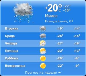 Погода карталы на 14 дней гисметео