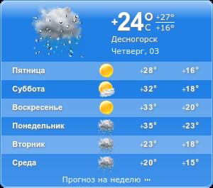 прогноз погоды в деснагорске на две недели