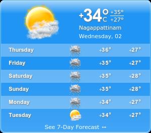 Nagapattinam Climatic condition
